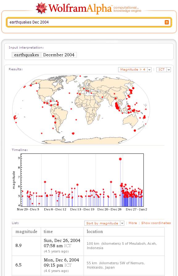 แสดงข้อมูลของแผนดินไหว ของเดือนธันวาคม 2004