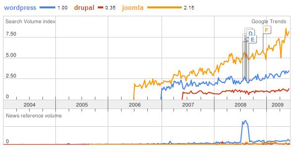 google-trend-cms-all-year-thai