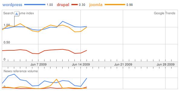 google-trend-cms-jun-2009