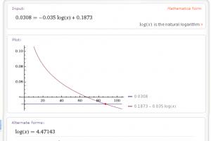 แก้สมการด้วย Wolfram Alpha