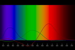 เปลี่ยนความยาวคลื่นแสงเป็นโค้ดสี